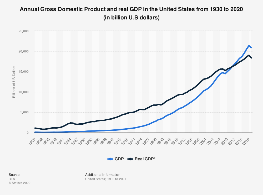 Statistic: Annual Gross Domestic Product and real GDP in the United States from 1930 to 2019** (in billion U.S dollars) | Statista