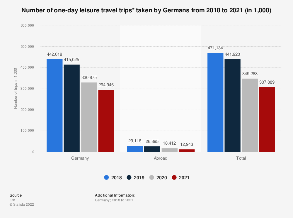 Statistic: Number of one-day leisure travel trips* taken by Germans from 2016 to 2018 (in 1,000) | Statista