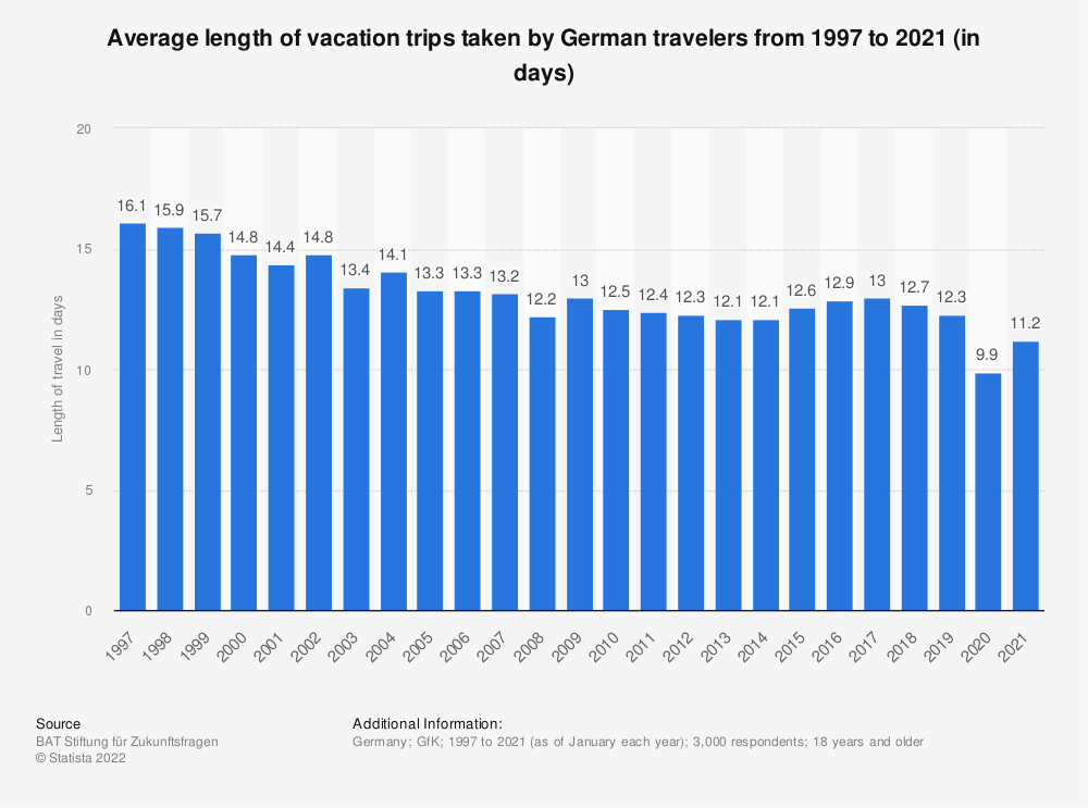Statistic: Average length of holiday trips taken by German travellers from 1997 to 2018 (in days) | Statista