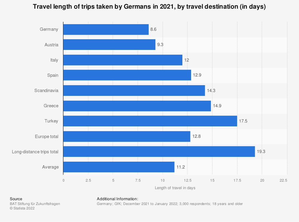 Statistic: Travel length of trips taken by Germans in 2018, by travel destination (in days) | Statista