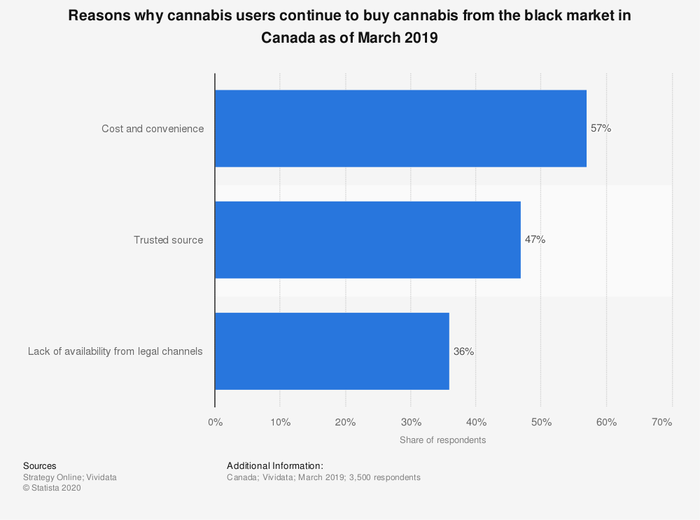 Statistic: Reasons why cannabis users continue to buy cannabis from the black market in Canada as of March 2019 | Statista