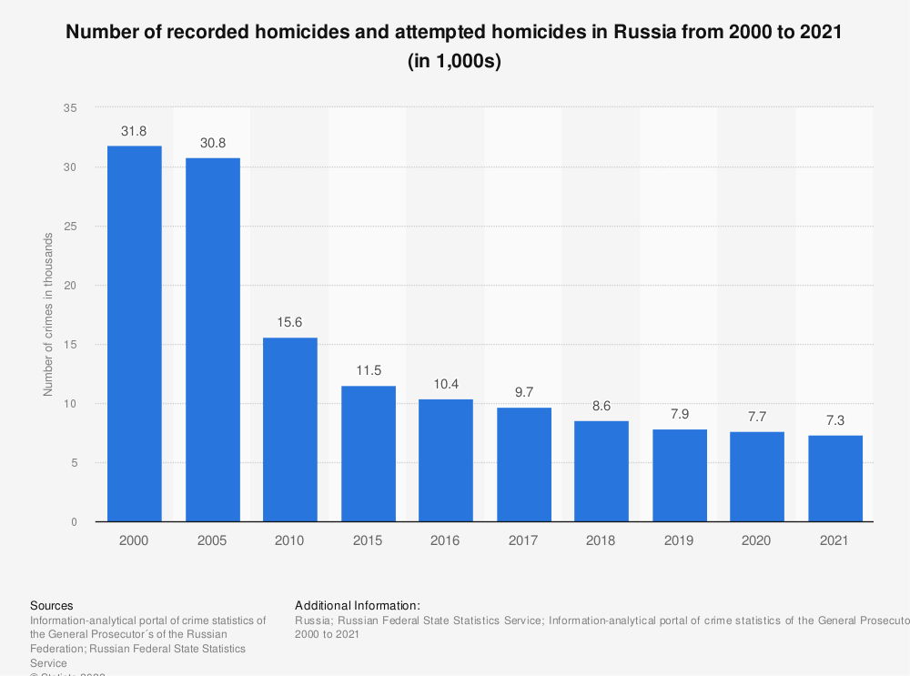 Statistic: Number of recorded homicides and attempted homicides in Russia from 2000 to 2019* (in 1.000s) | Statista