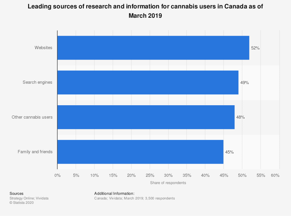 Statistic: Leading sources of research and information for cannabis users in Canada as of March 2019 | Statista