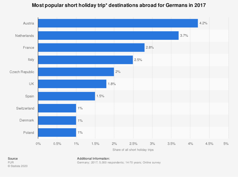 Statistic: Most popular short holiday trip* destinations abroad for Germans in 2017 | Statista