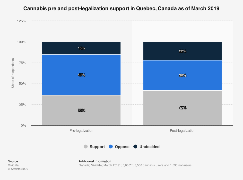 Statistic: Cannabis pre and post-legalization support in Quebec, Canada as of March 2019 | Statista