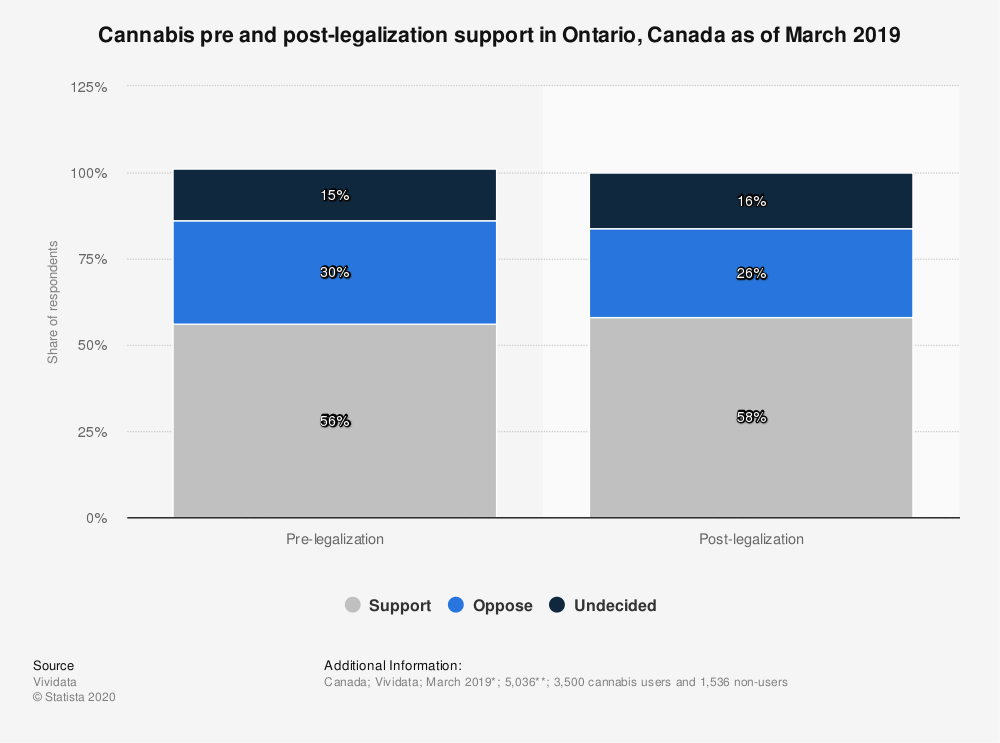 Statistic: Cannabis pre and post-legalization support in Ontario, Canada as of March 2019   Statista