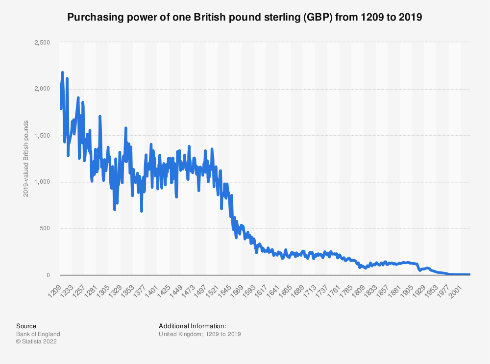 Statistic: Purchasing power of one British pound sterling (GBP) from 1209 to 2019 | Statista