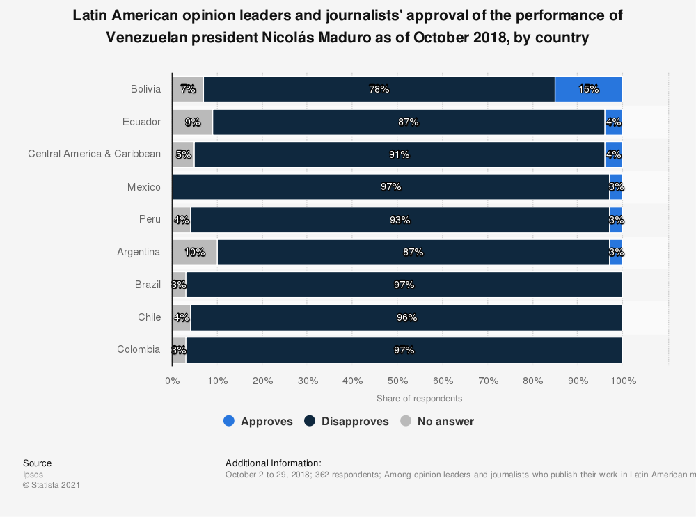 Statistic: Latin American opinion leaders and journalists' approval of the performance of Venezuelan president Nicolás Maduro as of October 2018, by country | Statista