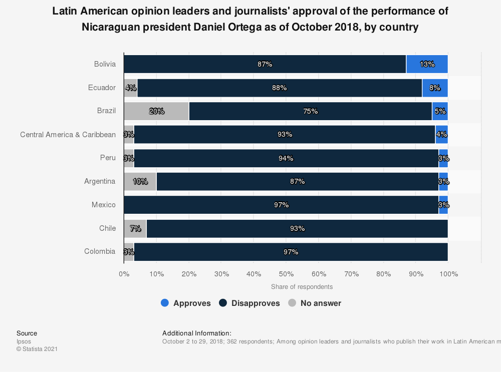 Statistic: Latin American opinion leaders and journalists' approval of the performance of Nicaraguan president Daniel Ortega as of October 2018, by country   Statista
