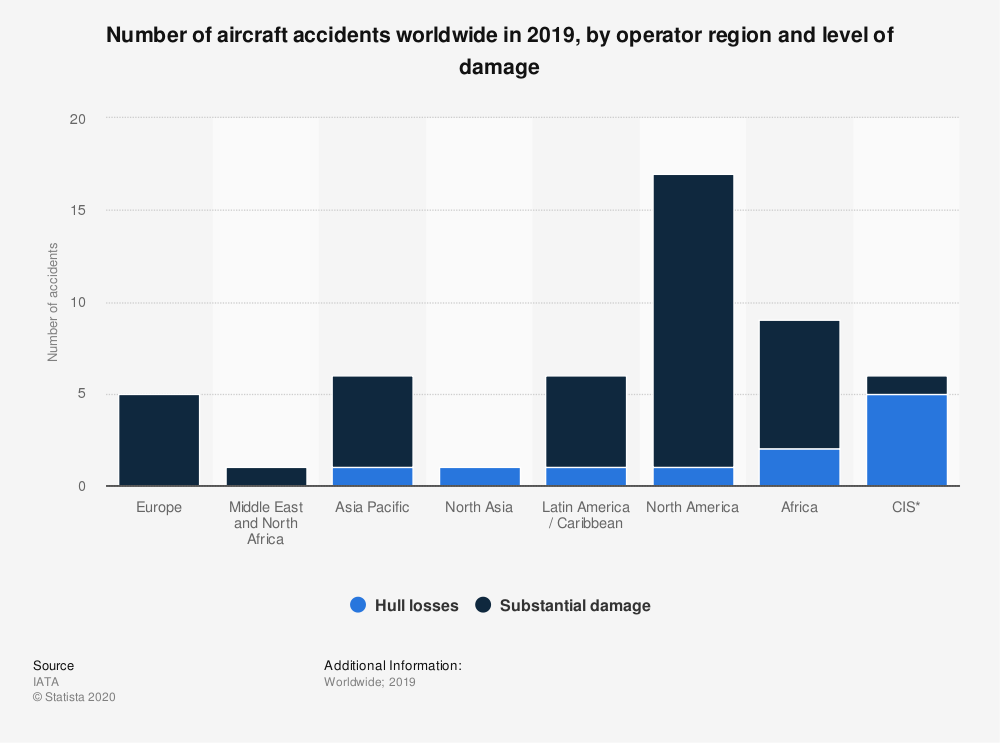 Statistic: Number of aircraft accidents worldwide in 2018, by operator region and level of damage | Statista
