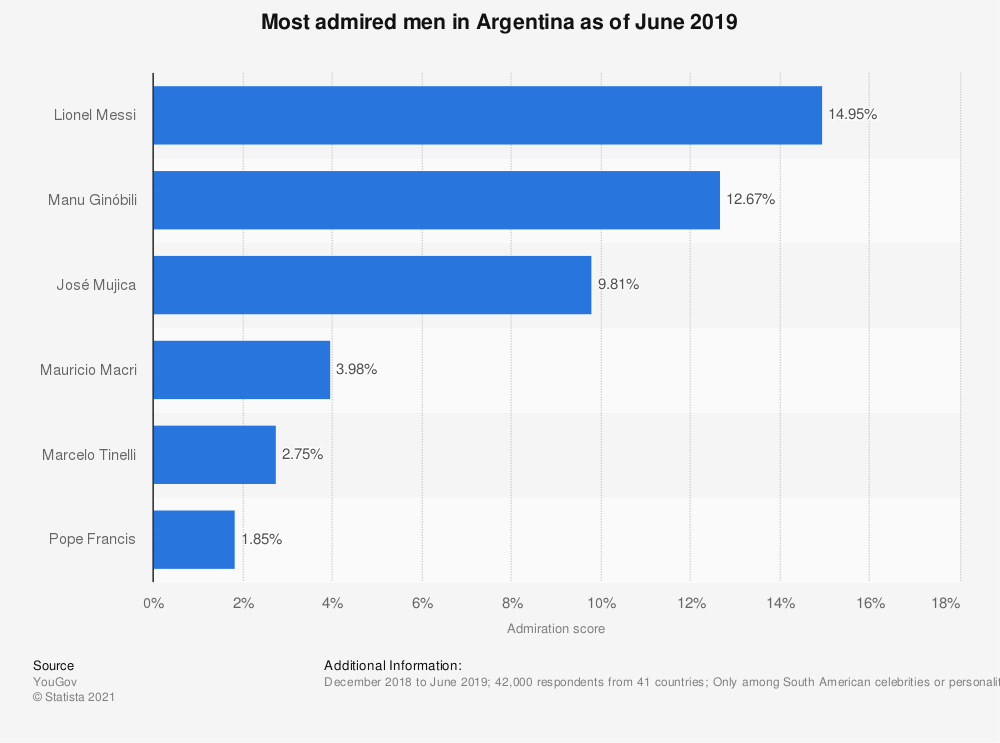 Statistic: Most admired men in Argentina as of June 2019 | Statista