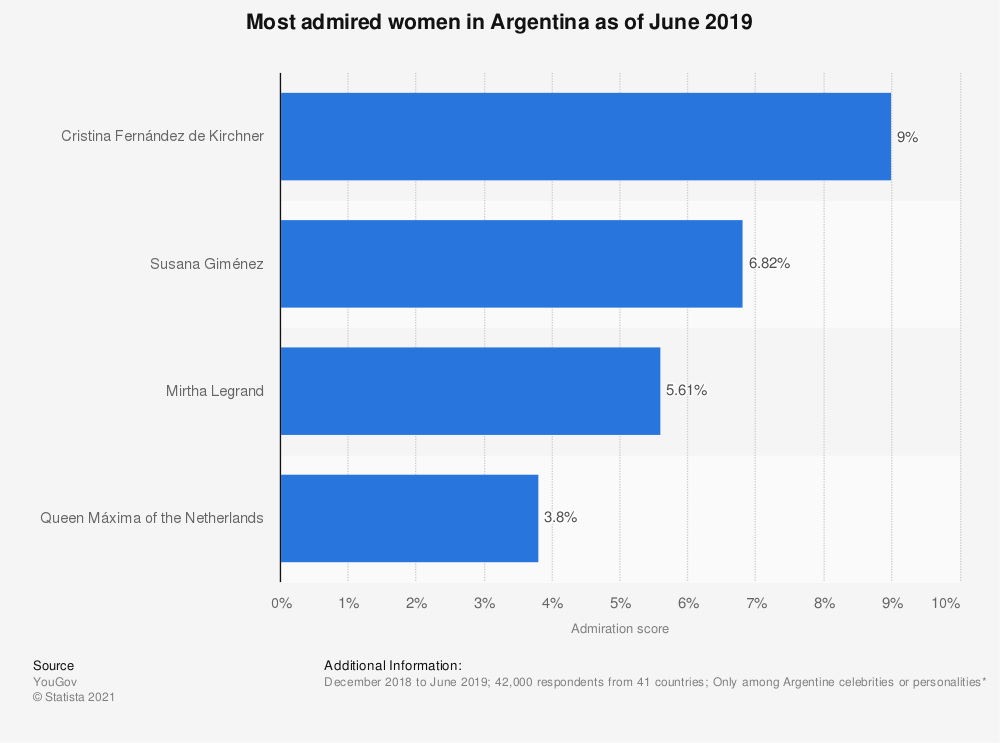 Statistic: Most admired women in Argentina as of June 2019 | Statista