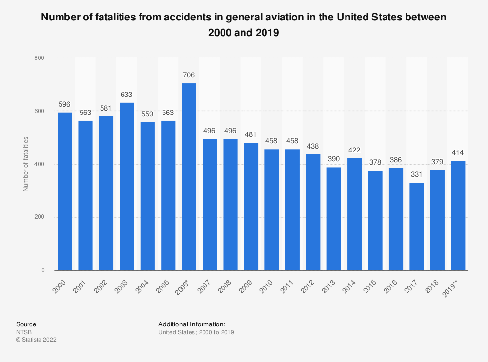 Statistic: Number of fatalities from accidents in general aviation in the United States between 2000 and 2018 | Statista