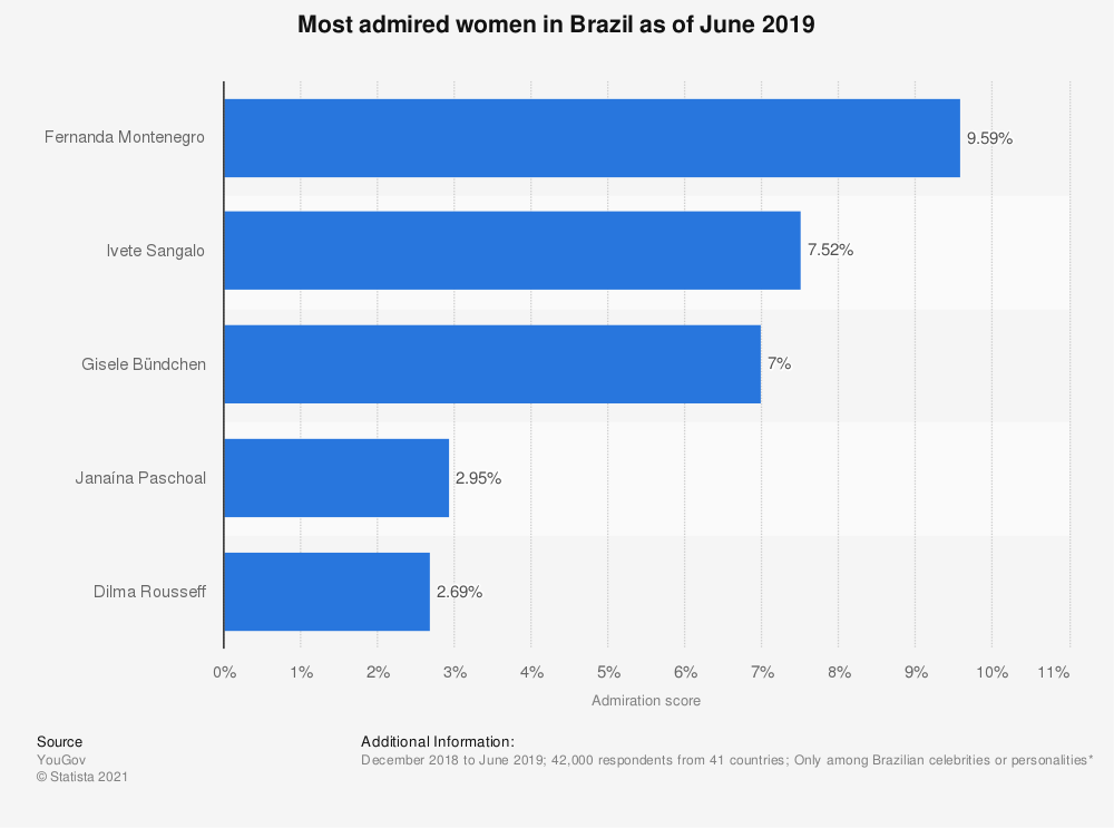 Statistic: Most admired women in Brazil as of June 2019 | Statista