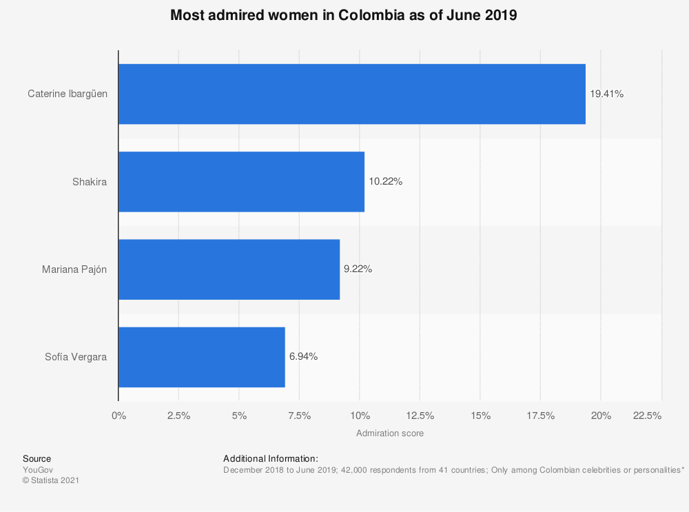 Statistic: Most admired women in Colombia as of June 2019 | Statista