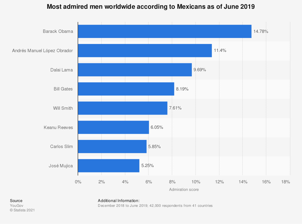 Statistic: Most admired men worldwide according to Mexicans as of June 2019 | Statista