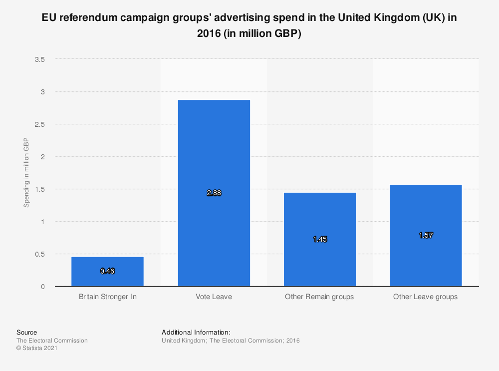Statistic: EU referendum campaign groups' advertising spend in the United Kingdom (UK) in 2016 (in million GBP) | Statista