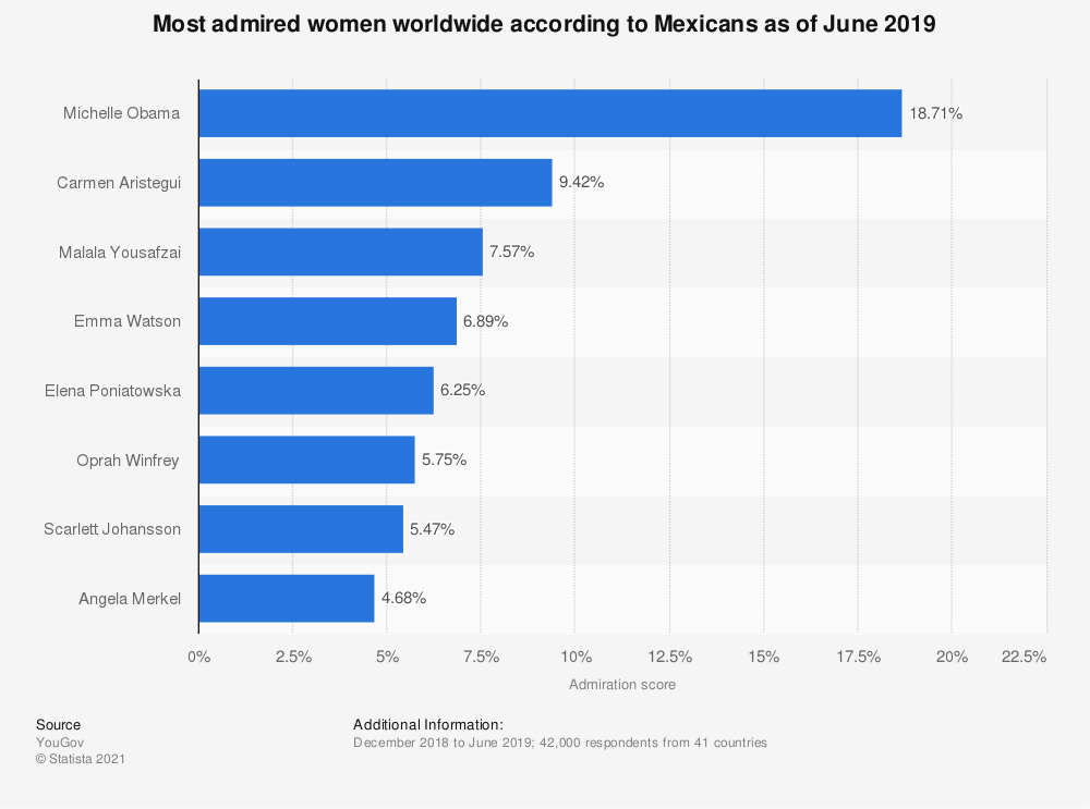 Statistic: Most admired women worldwide according to Mexicans as of June 2019 | Statista