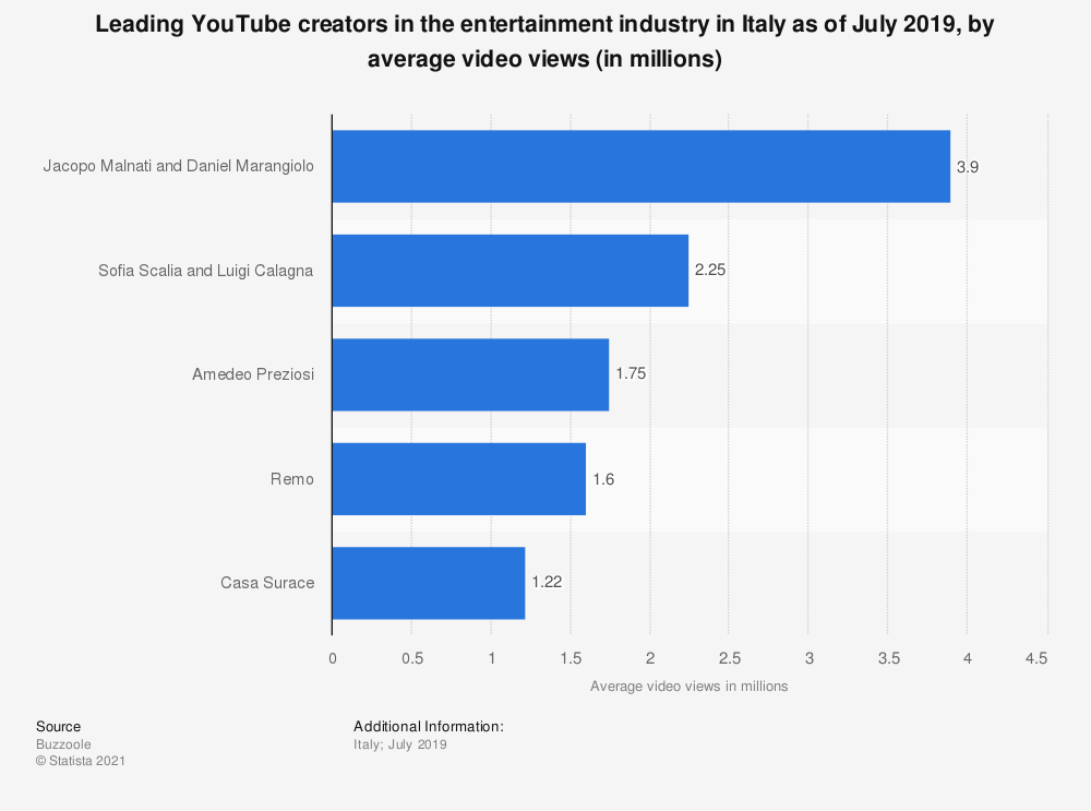 Statistic: Leading YouTube creators in the entertainment industry in Italy as of July 2019, by average video views (in millions) | Statista