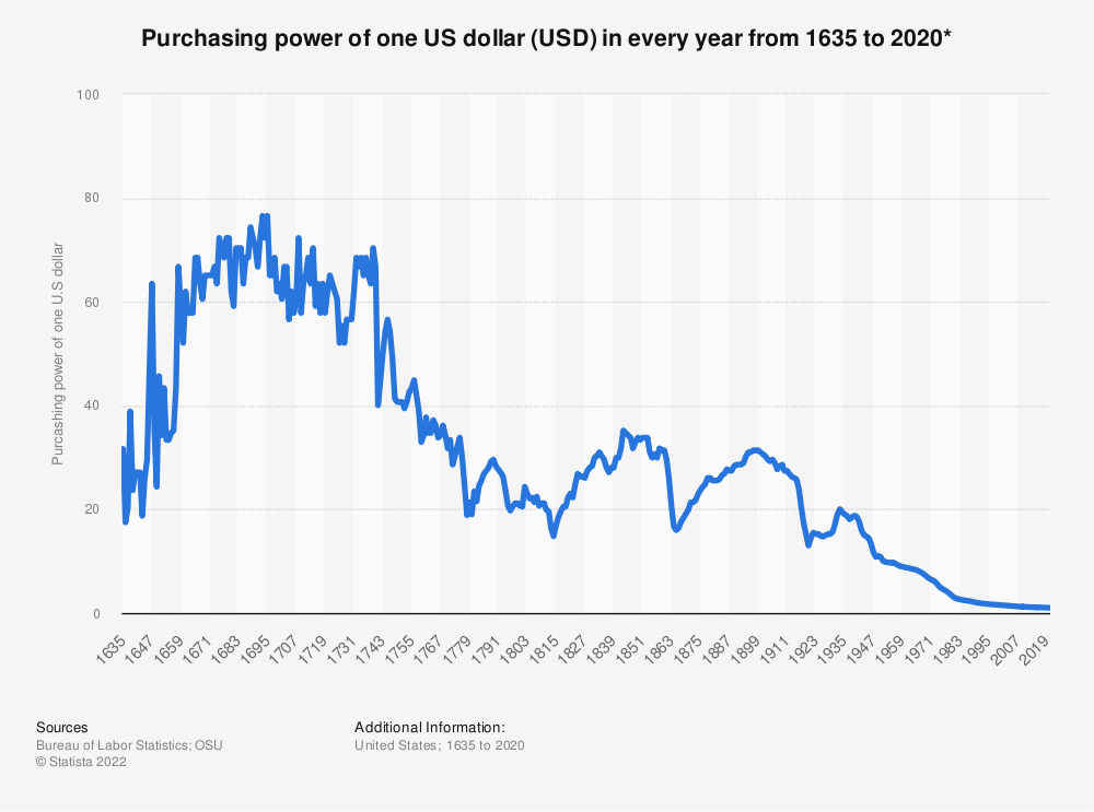 Statistic: Purchasing power of one US dollar (USD) in every year from 1635 to 2020* | Statista