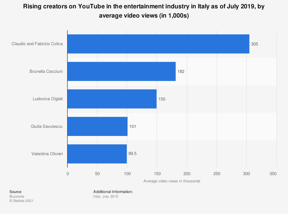 Statistic: Rising creators on YouTube in the entertainment industry in Italy as of July 2019, by average video views (in 1,000s)   Statista