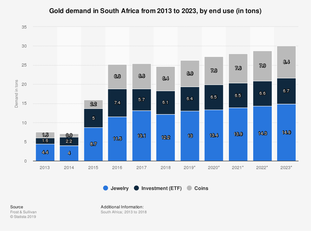 Statistic: Gold demand in South Africa from 2013 to 2023, by end use (in tons) | Statista