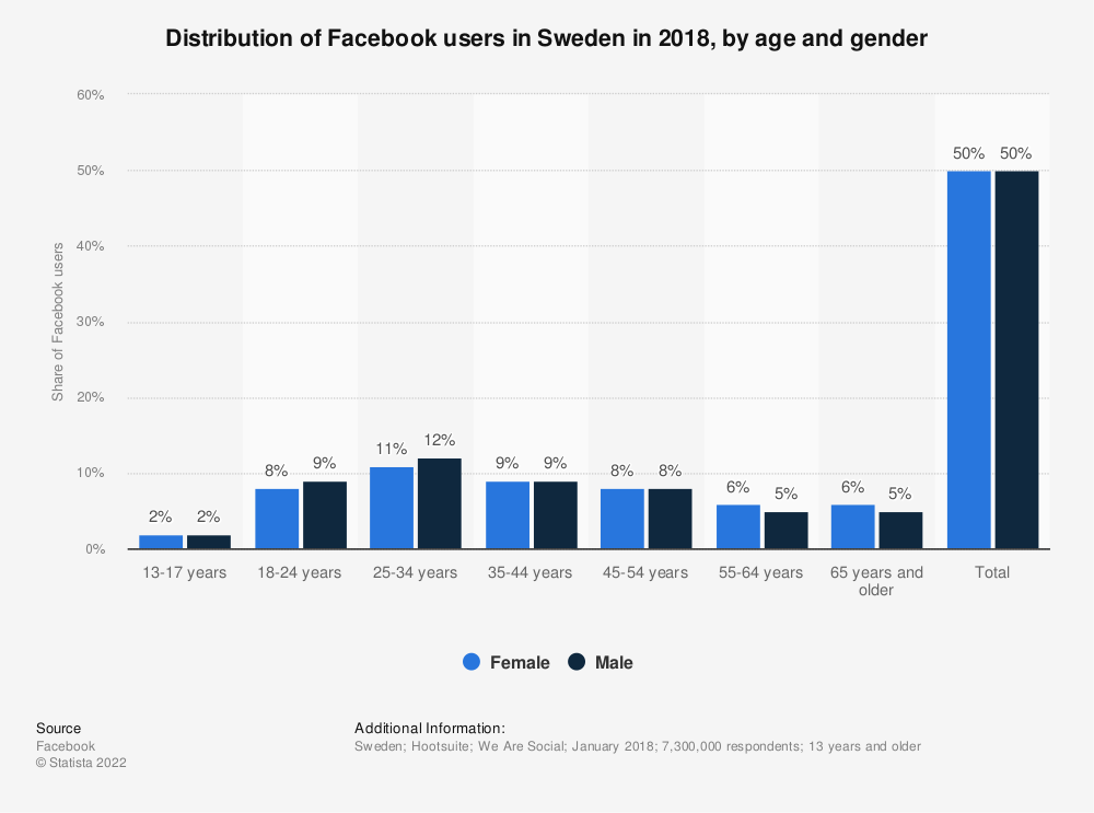Statistic: Distribution of Facebook users in Sweden in 2018, by age and gender | Statista