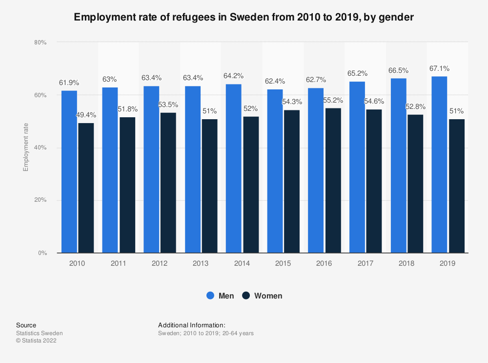 Statistic: Employment rate of refugees in Sweden from 2000 to 2019, by gender | Statista