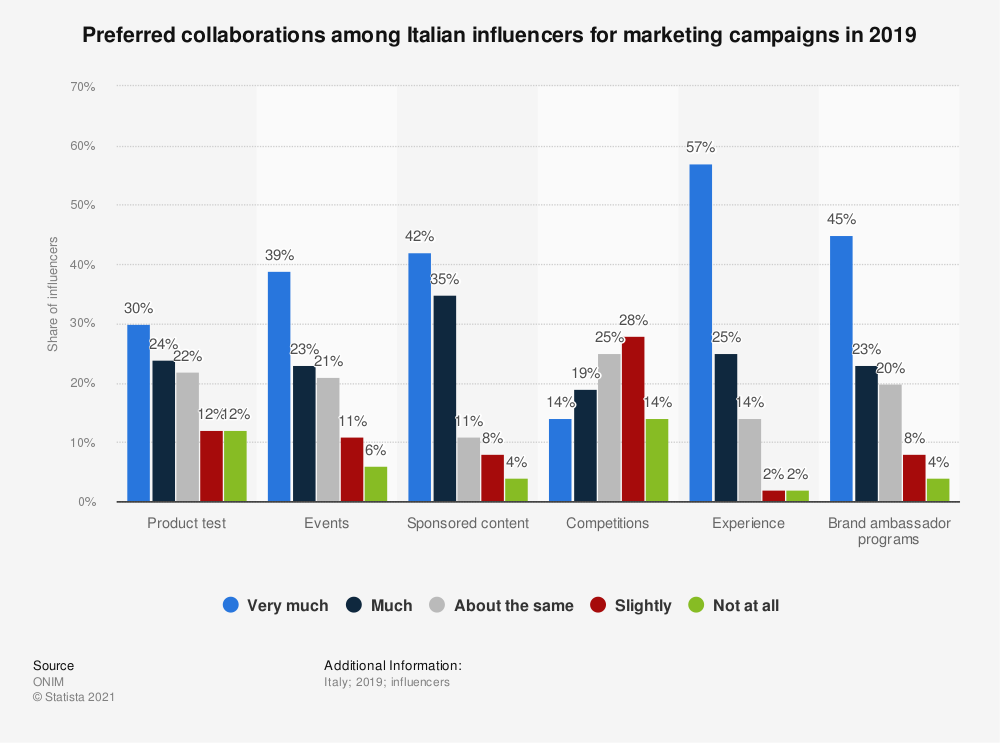 Statistic: Preferred collaborations among Italian influencers for marketing campaigns in 2019 | Statista
