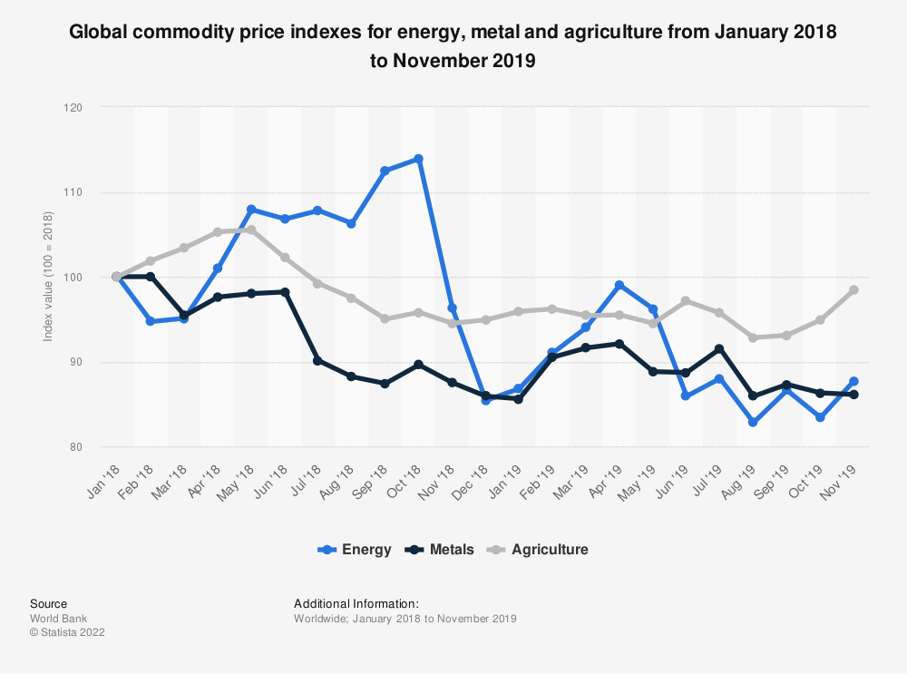 Statistic: Global commodity price indexes for energy, metal and agriculture from April 2017 to April 2019 | Statista