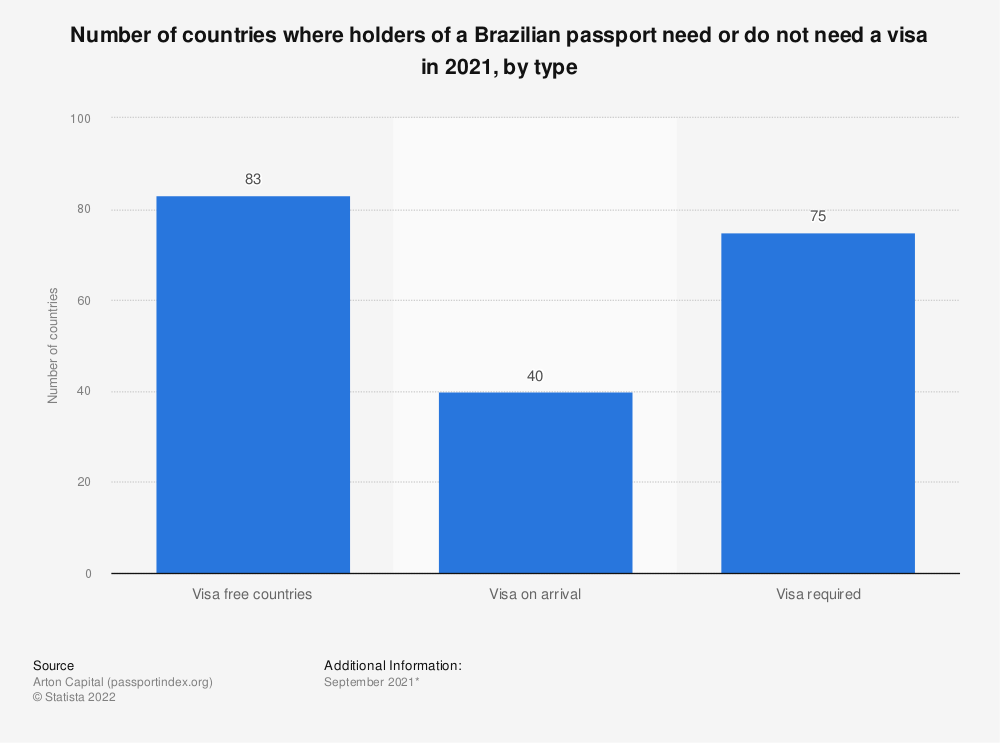Statistic: Number of countries where holders of a Brazilian passport need or do not need a visa in 2020, by type   Statista
