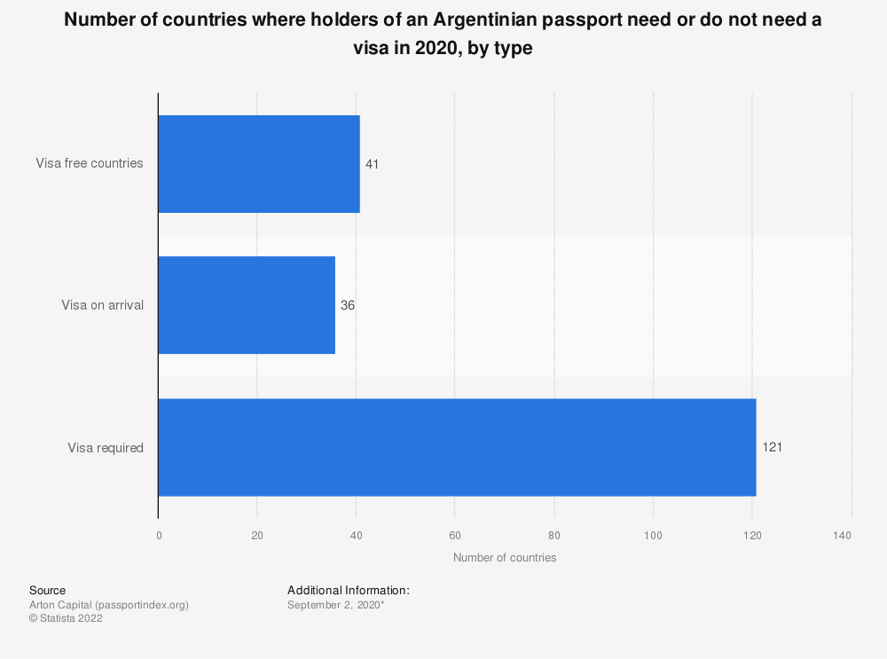 Statistic: Number of countries where holders of an Argentinian passport need or do not need a visa in 2020, by type | Statista