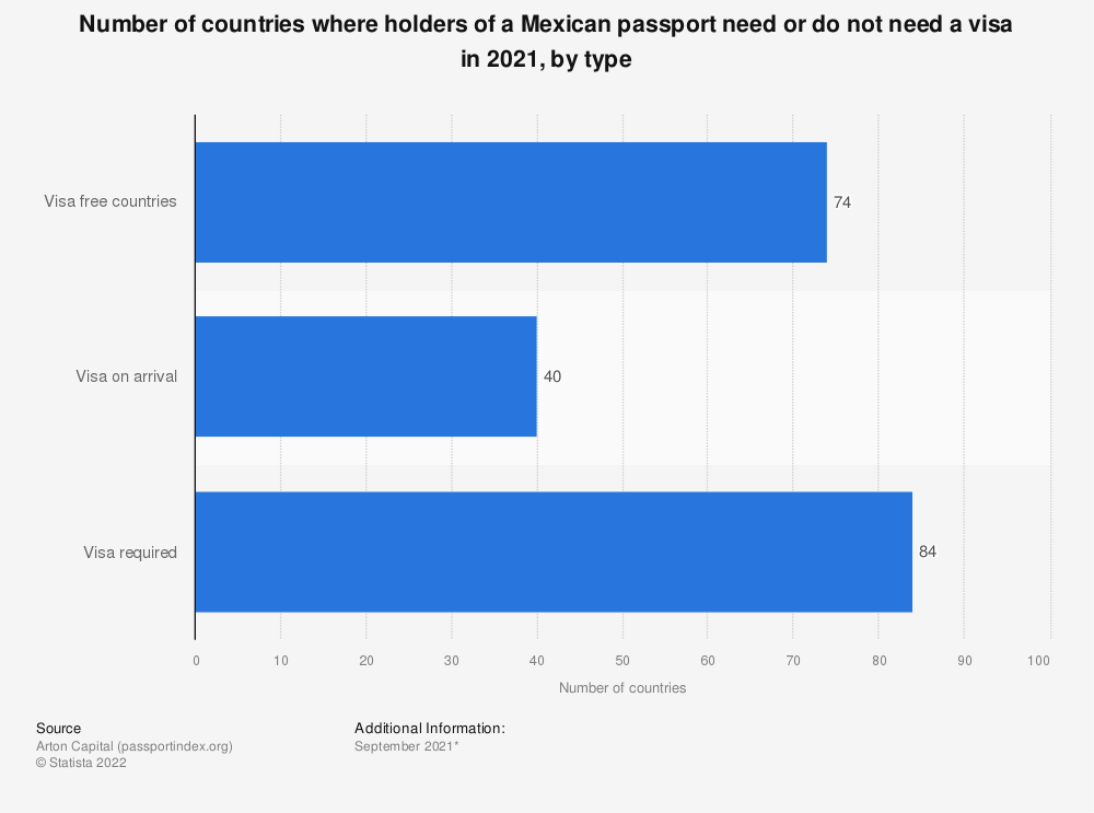 Statistic: Number of countries where holders of a Mexican passport need or do not need a visa in 2020, by type | Statista