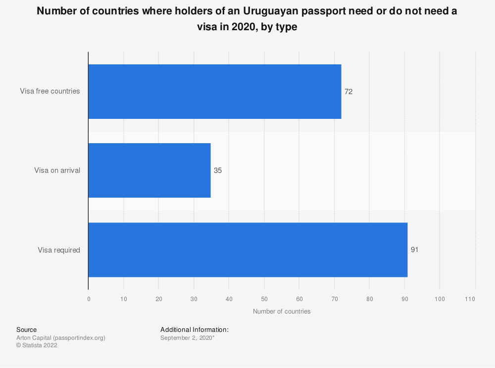 Statistic: Number of countries where holders of an Uruguayan passport need or do not need a visa in 2020, by type | Statista