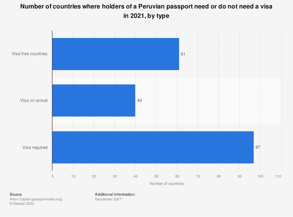 Statistic: Number of countries where holders of a Peruvian passport need or do not need a visa in 2020, by type   Statista