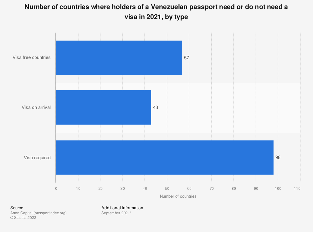 Statistic: Number of countries where holders of a Venezuelan passport need or do not need a visa in 2020, by type | Statista