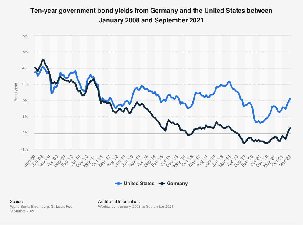 Statistic: Ten-year government bond yields from Germany and the United States between May 2017 and May 2019 | Statista
