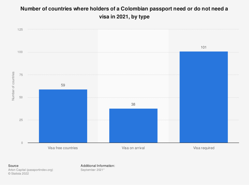 Statistic: Number of countries where holders of a Colombian passport need or do not need a visa in 2020, by type | Statista