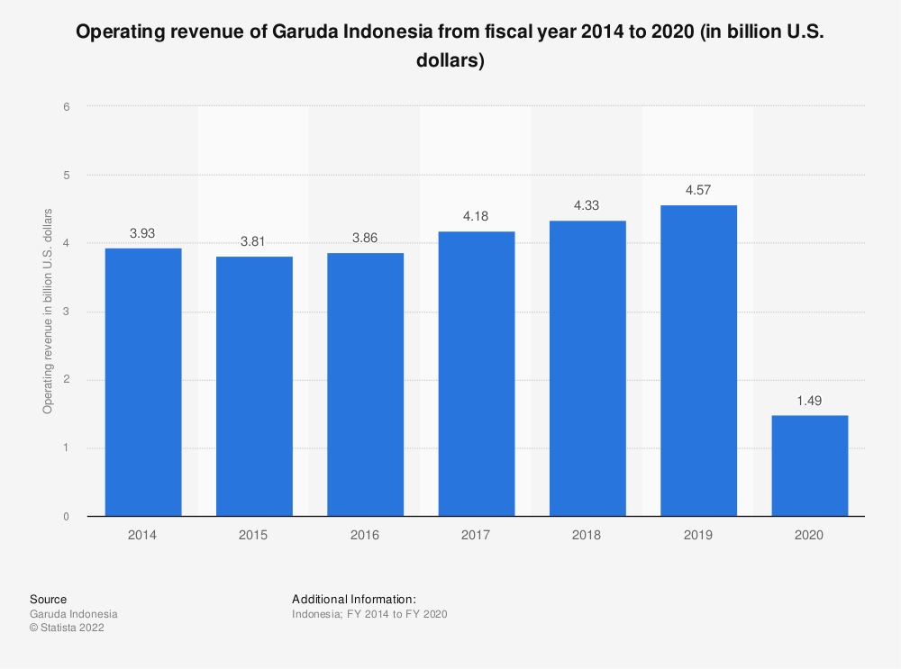 Statistic: Operating revenue of Garuda Indonesia from fiscal year 2014 to 2019 (in billion U.S. dollars) | Statista