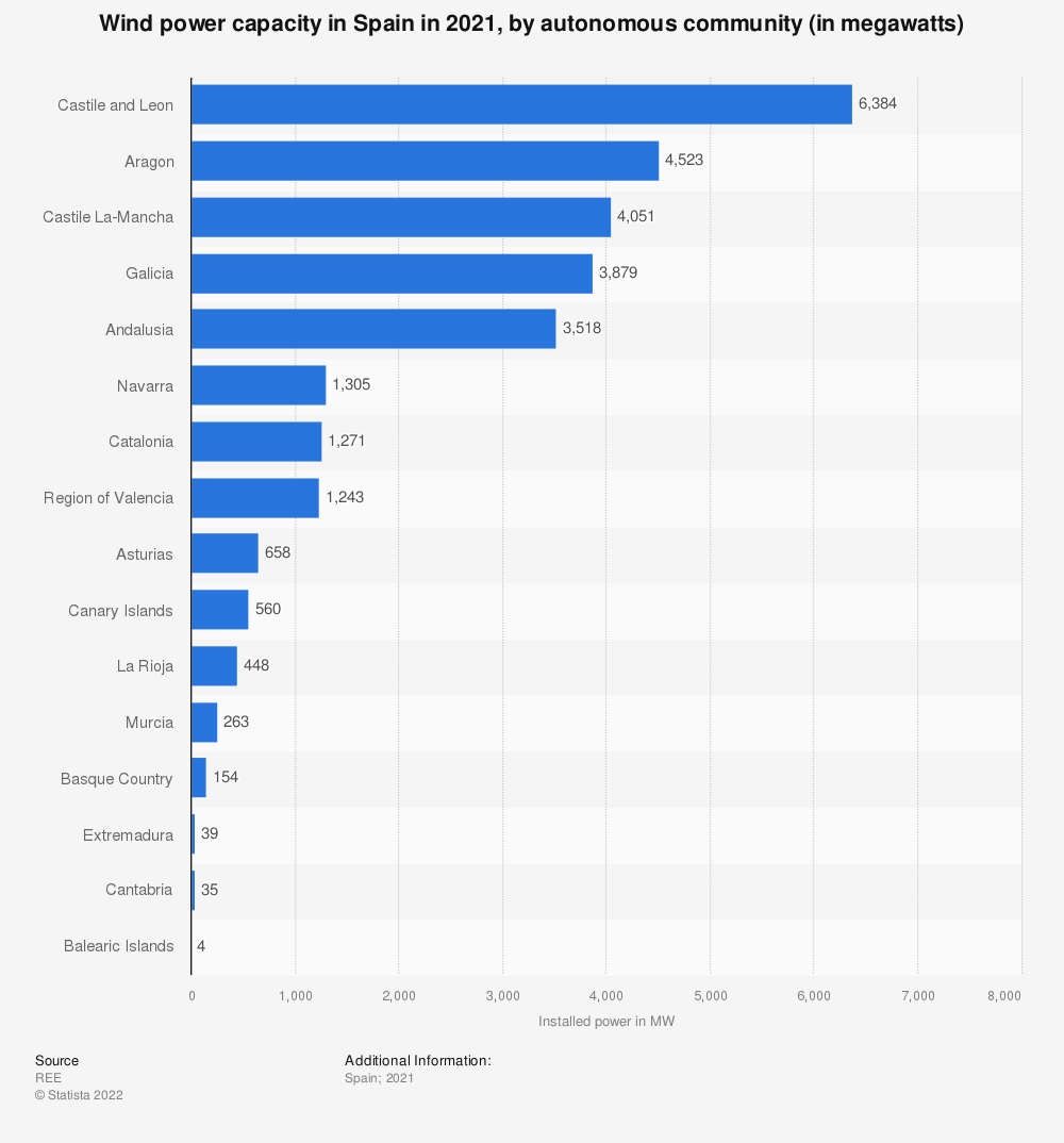 Statistic: Installed wind power capacity in Spain in 2019, by autonomous community (in megawatts) | Statista