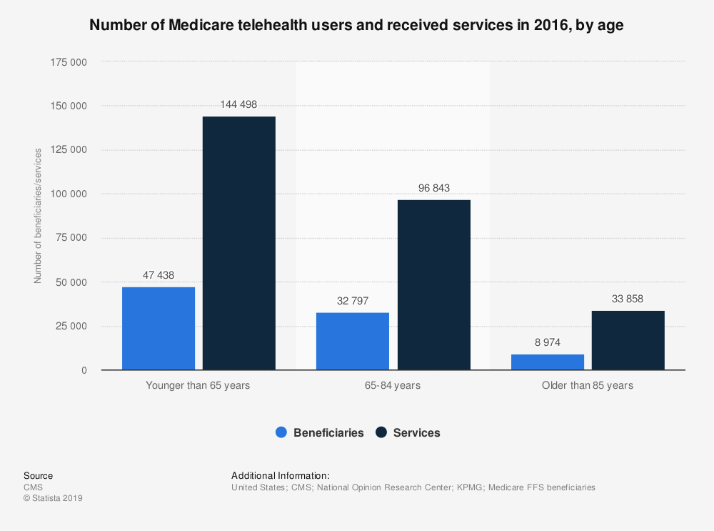 Statistic: Number of Medicare telehealth users and received services in 2016, by age   Statista