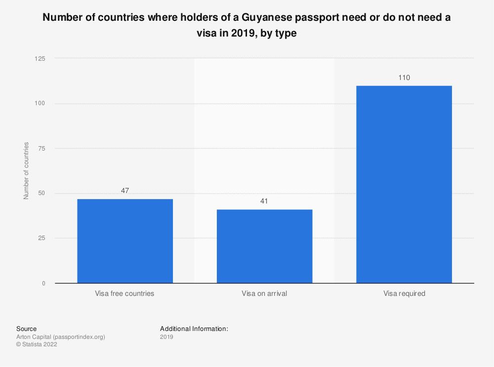 Statistic: Number of countries where holders of a Guyanese passport need or do not need a visa in 2019, by type | Statista