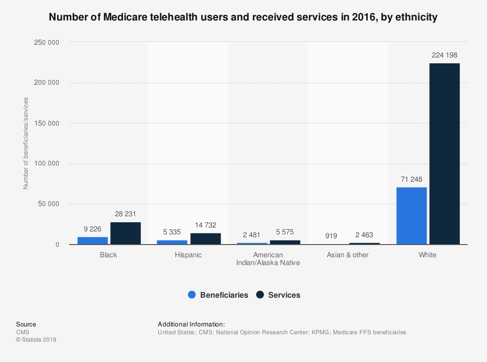 Statistic: Number of Medicare telehealth users and received services in 2016, by ethnicity | Statista