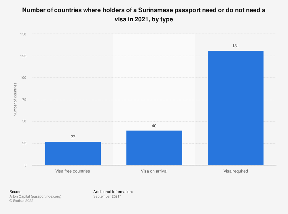Statistic: Number of countries where holders of a Surinamese passport need or do not need a visa in 2020, by type | Statista