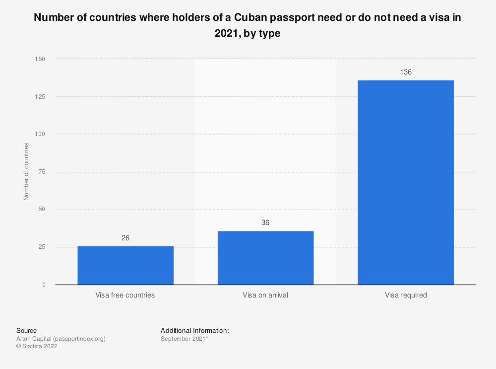Statistic: Number of countries where holders of a Cuban passport need or do not need a visa in 2020, by type | Statista