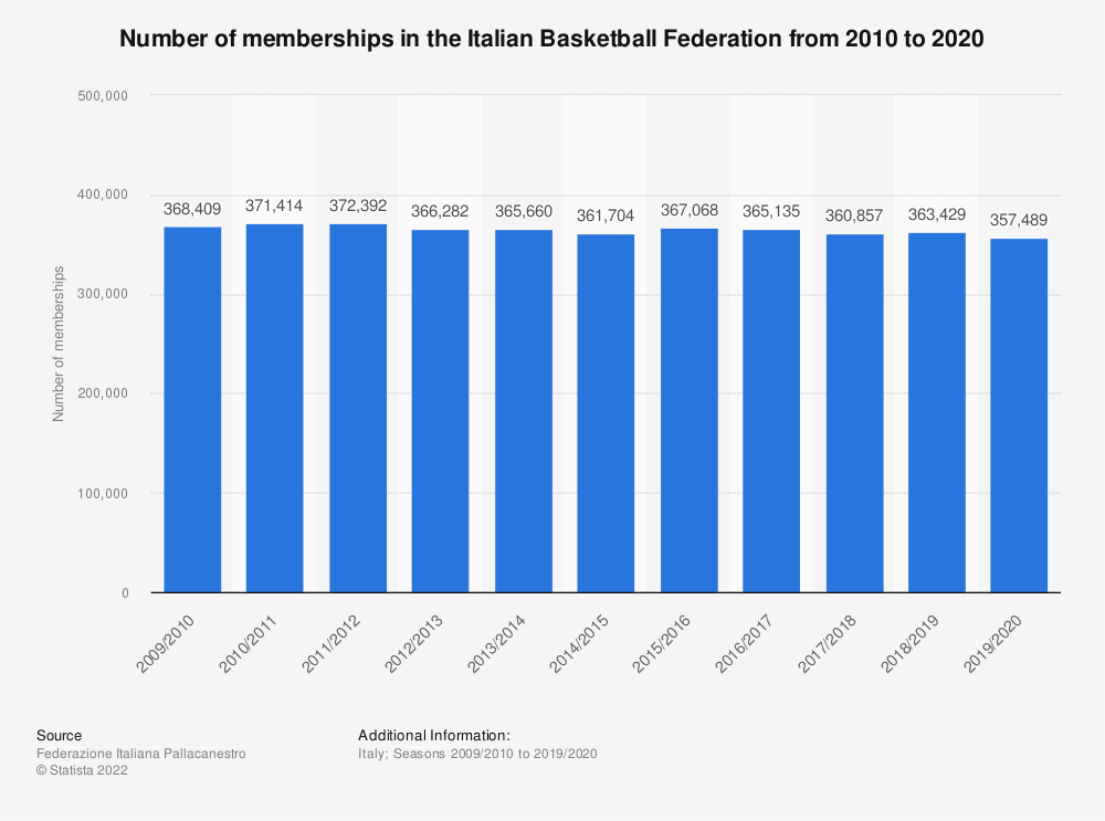Statistic: Number of members of the Italian Federation of Basketball from 2010 to 2018 | Statista