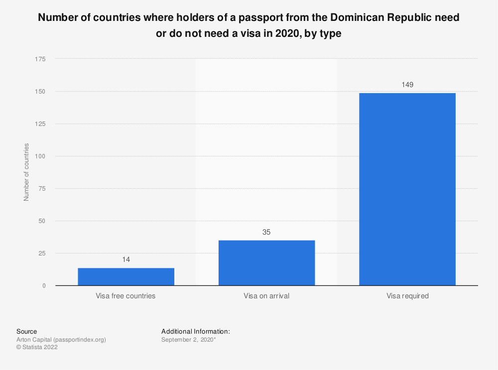 Statistic: Number of countries where holders of a passport from the Dominican Republic need or do not need a visa in 2020, by type | Statista