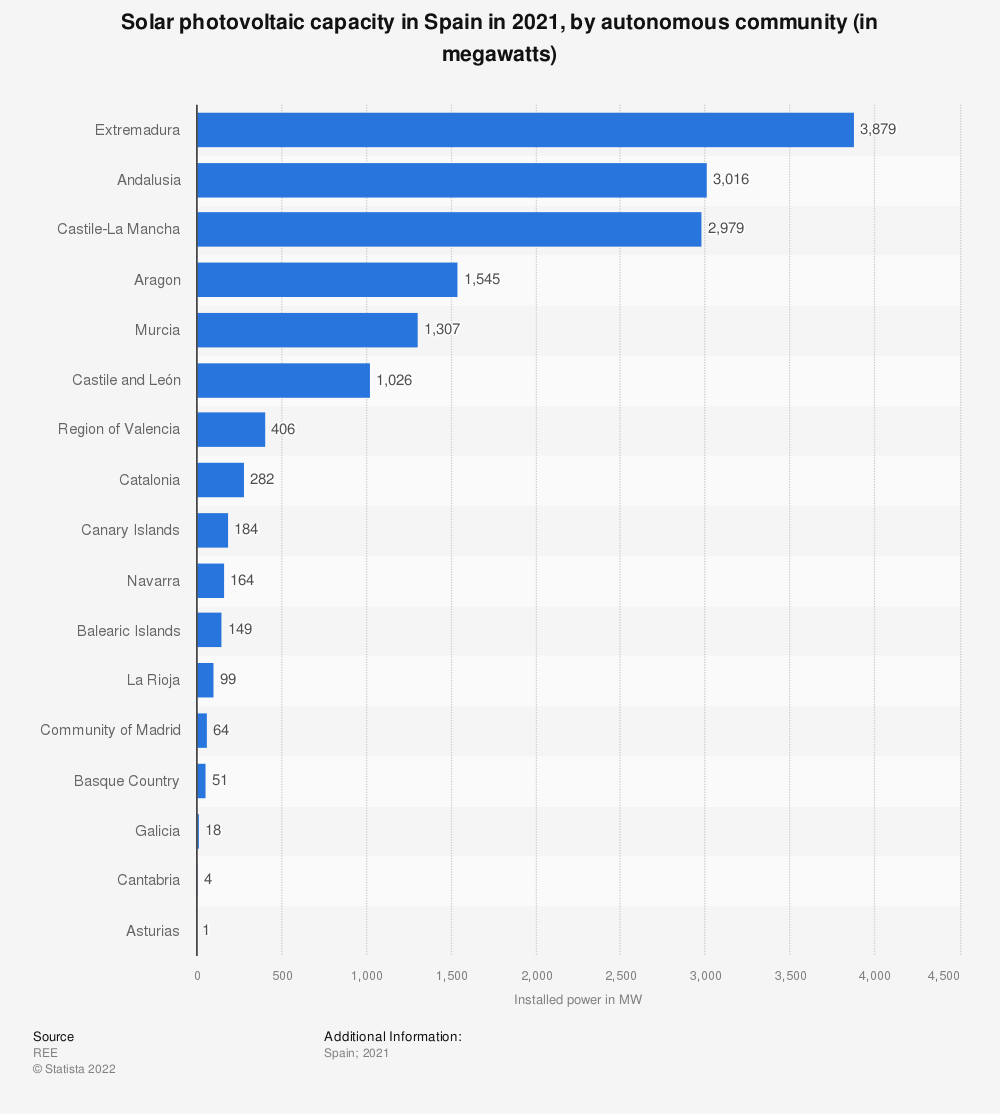 Statistic: Installed solar photovoltaic capacity in Spain in 2018, by autonomous community (in megawatts) | Statista