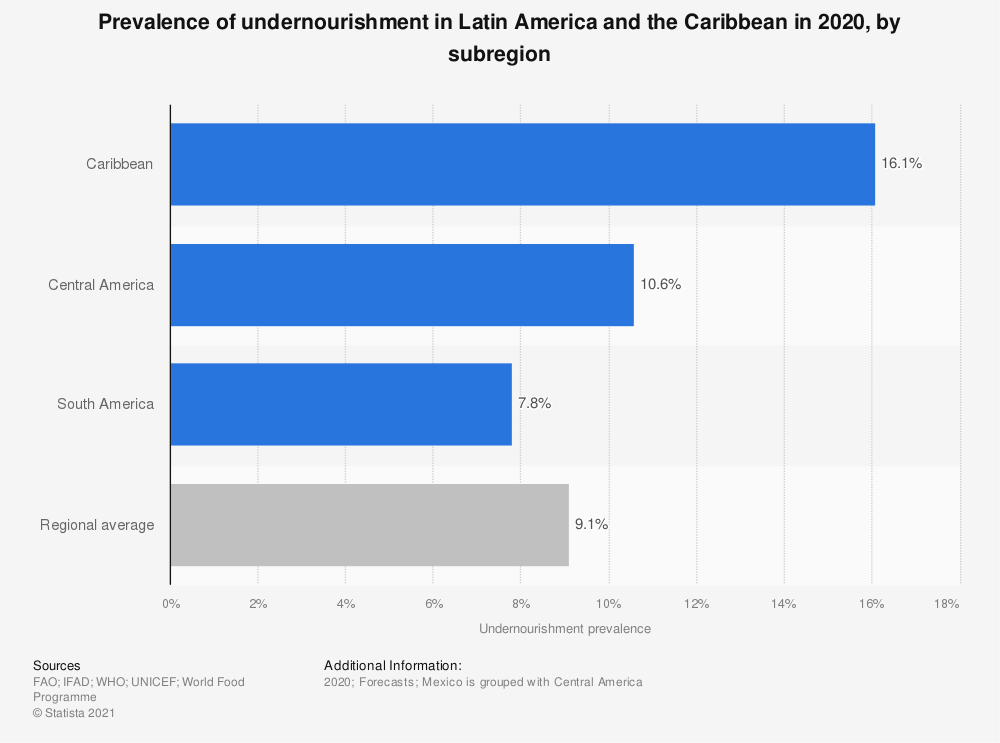 Statistic: Prevalence of undernourishment in Latin America and the Caribbean in 2018, by subregion  | Statista