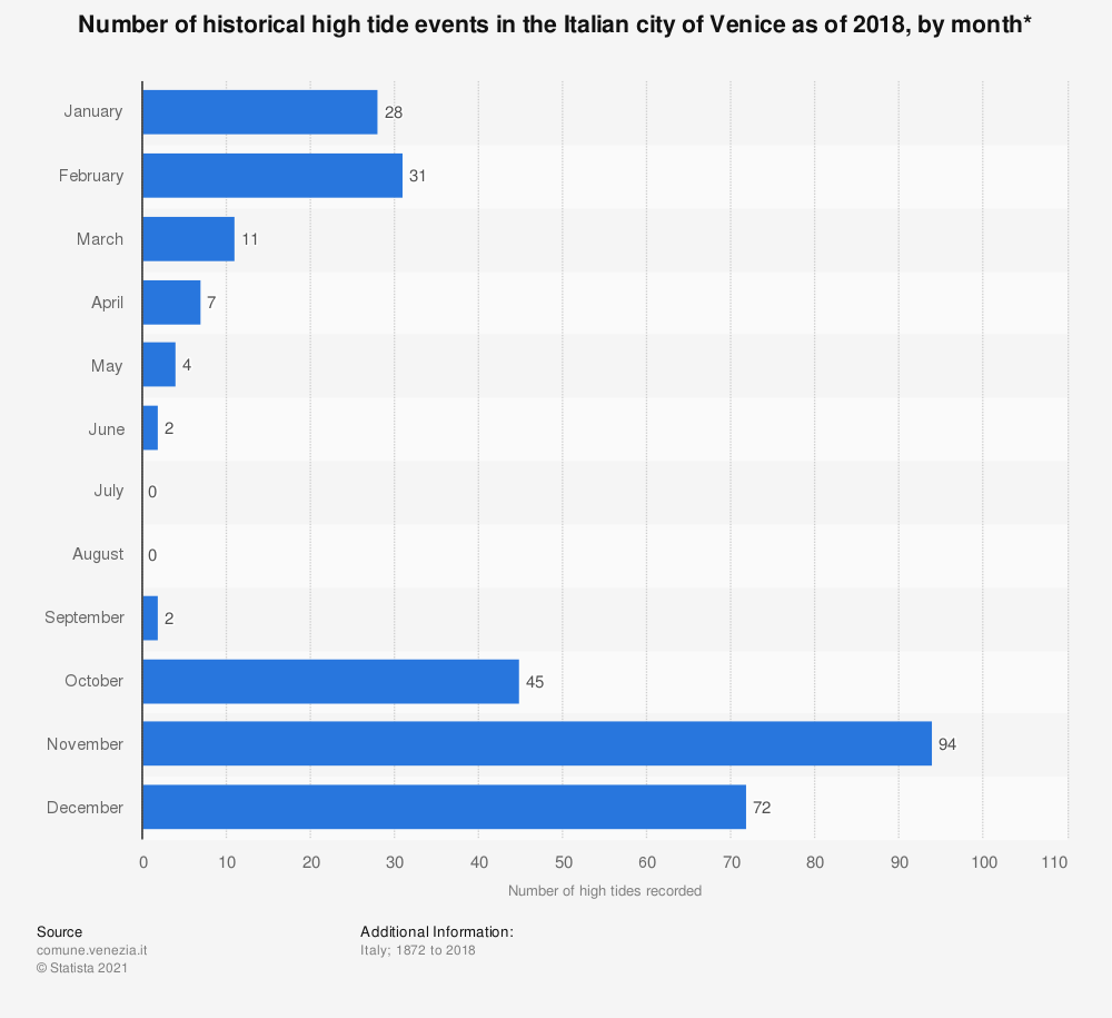 Statistic: Number of historical high tide events in the Italian city of Venice as of 2018, by month*   Statista